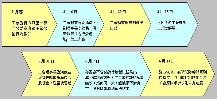 亞洲化學工會事件始末一覽(製圖:王顥中 圖片來源︰苦勞網)