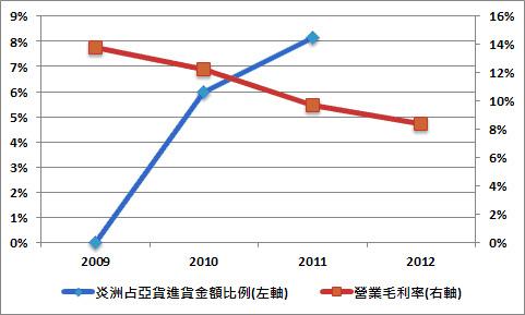 2009年炎洲併購亞化後,亞化對炎洲的進貨金額不斷成長,另一方面毛利率卻持續下降。(製表:盧其宏 圖片來源︰苦勞網)