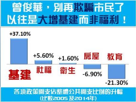 曾俊華,請你別再欺騙市民了,根本是基建而非福利大增!