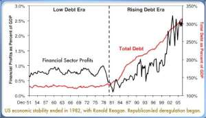 deregulation-debt-profits